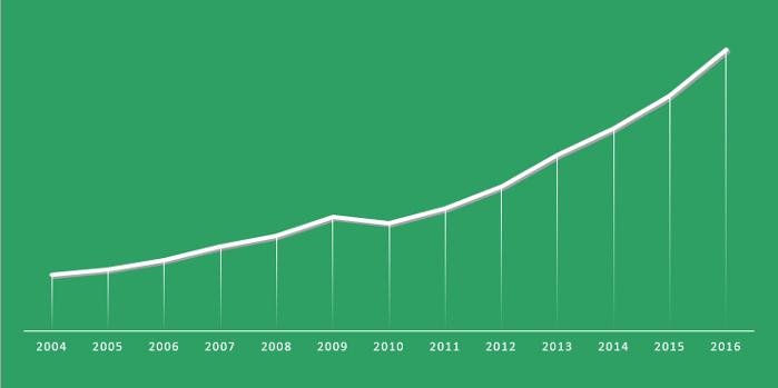 Probiotic market trend