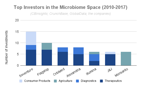 Investing in the microbiome – a look back into the future