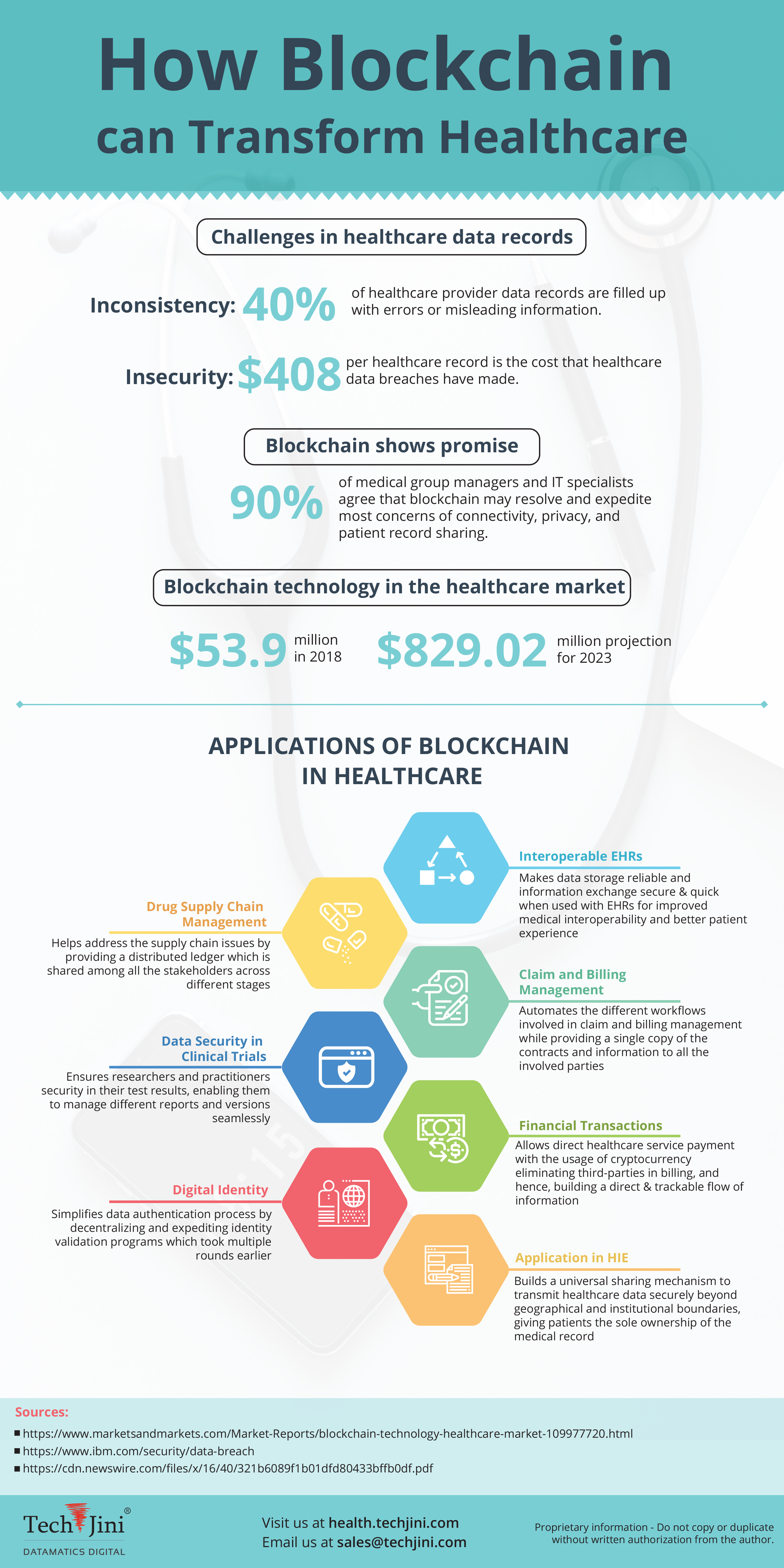 Infographic: Application of blockchain in Healthcare