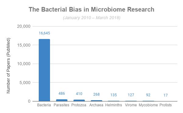 bacterial-bias-microbiome-graph